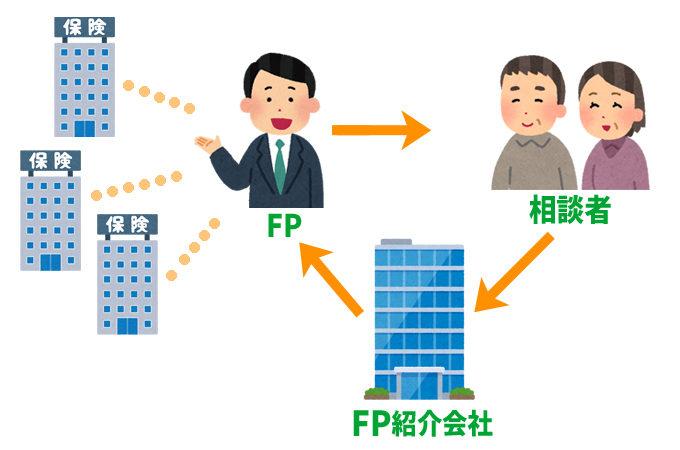 無料保険相談とFP紹介会社と相談者の関係性を表した図